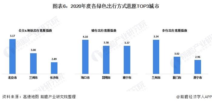 图表6:2020年度各绿色出行方式意愿TOP3城市