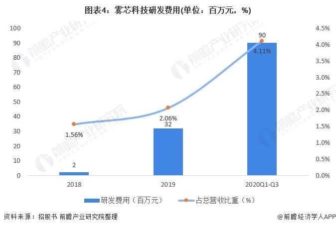 图表4:雾芯科技研发费用(单位:百万元,%)