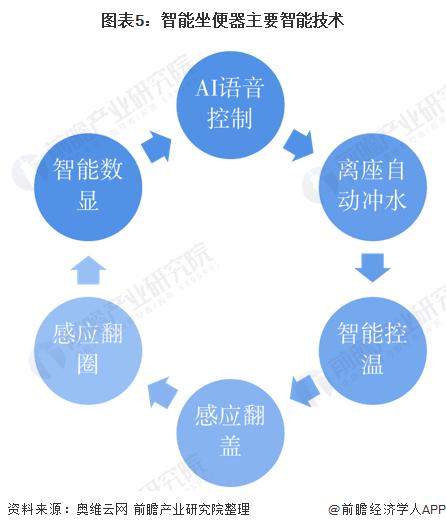 图表5:智能坐便器主要智能技术