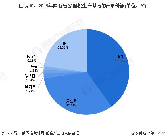 图表10:2019年陕西省猕猴桃生产基地的产量份额(单位:%)