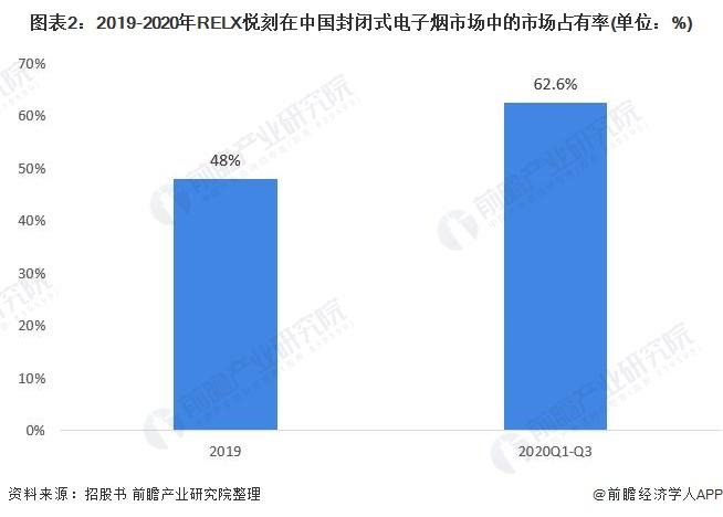 图表2:2019-2020年RELX悦刻在中国封闭式电子烟市场中的市场占有率(单位:%)
