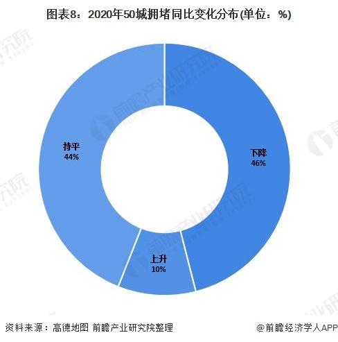 图表8:2020年50城拥堵同比变化分布(单位:%)