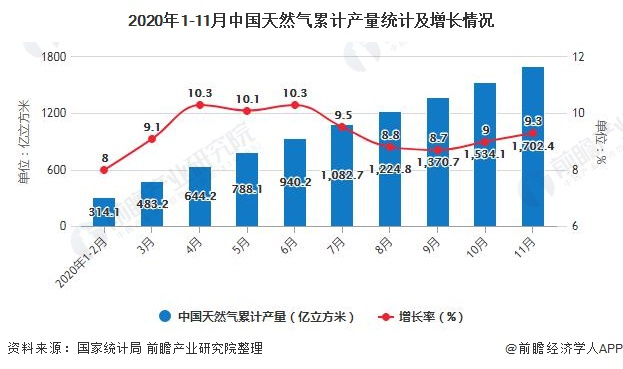 2020年1-11月中国天然气累计产量统计及增长情况