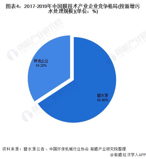 图表4:2017-2019年中国膜技术产业企业竞争格局(按新增污水处理规模)(单位:%)