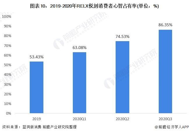 图表10:2019-2020年RELX悦刻消费者心智占有率(单位:%)