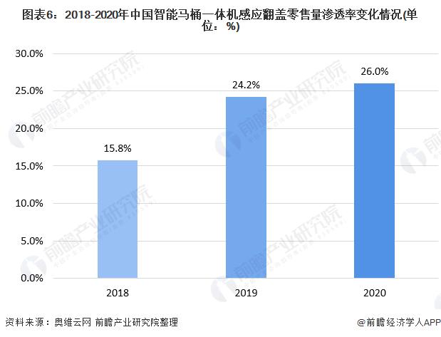 图表6:2018-2020年中国智能马桶一体机感应翻盖零售量渗透率变化情况(单位:%)
