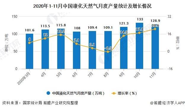 2020年1-11月中国液化天然气月度产量统计及增长情况