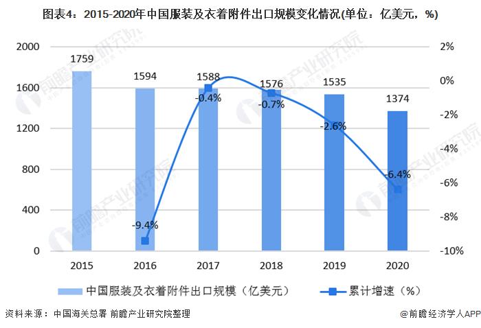 图表4:2015-2020年中国服装及衣着附件出口规模变化情况(单位:亿美元,%)
