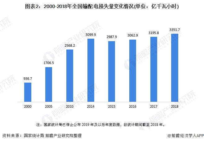 图表2:2000-2018年全国输配电损失量变化情况(单位:亿千瓦小时)