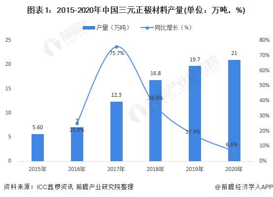 图表1:2015-2020年中国三元正极材料产量(单位:万吨,%)