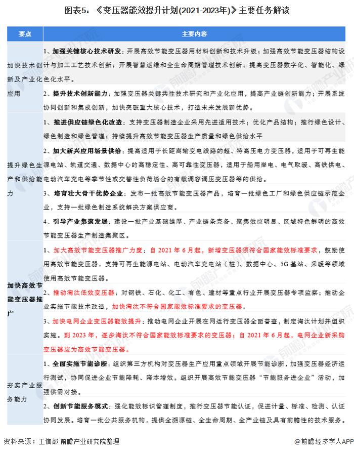 图表5:《变压器能效提升计划(2021-2023年)》主要任务解读