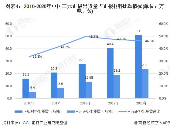 图表4:2016-2020年中国三元正极出货量占正极材料比重情况(单位:万吨,%)