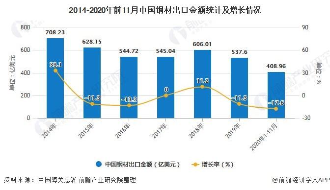 2014-2020年前11月中国钢材出口金额统计及增长情况