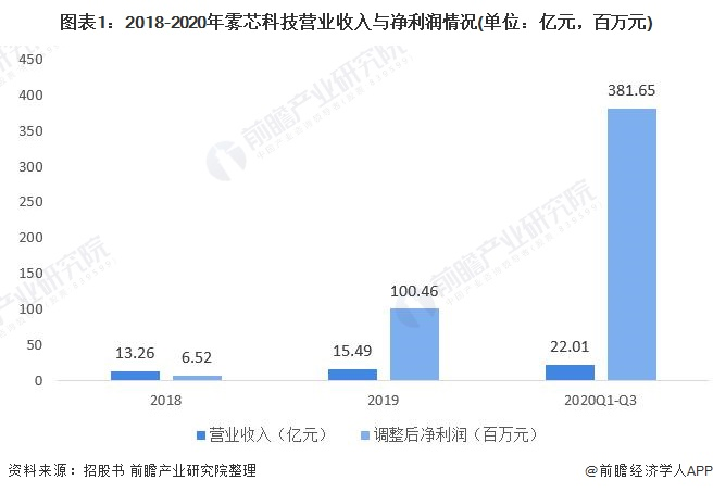 图表1:2018-2020年雾芯科技营业收入与净利润情况(单位:亿元,百万元)