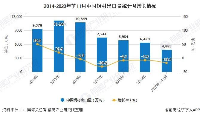 2014-2020年前11月中国钢材出口量统计及增长情况