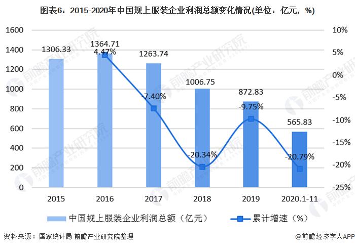 图表6:2015-2020年中国规上服装企业利润总额变化情况(单位:亿元,%)