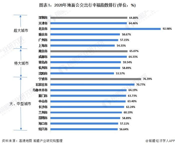 图表1:2020年地面公交出行幸福指数排行(单位:%)