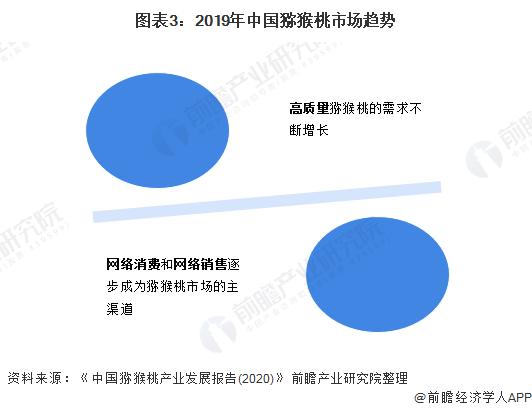图表3:2019年中国猕猴桃市场趋势