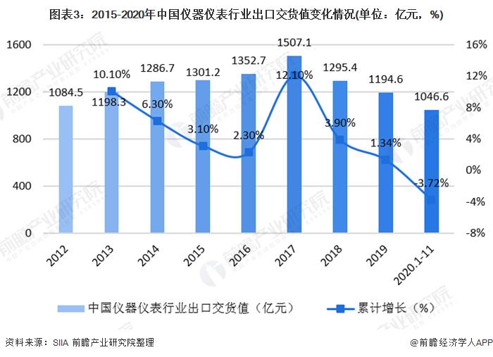 图表3:2015-2020年中国仪器仪表行业出口交货值变化情况(单位:亿元,%)