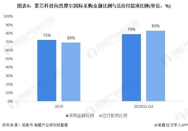 图表6:雾芯科技向思摩尔国际采购金额比例与总应付款项比例(单位:%)