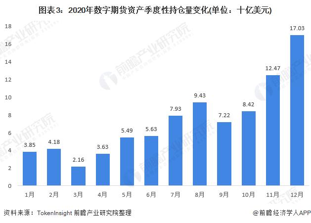 图表3:2020年数字期货资产季度性持仓量变化(单位:十亿美元)