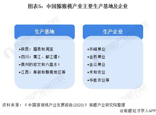 图表5:中国猕猴桃产业主要生产基地及企业
