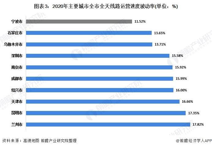 图表3:2020年主要城市全市全天线路运营速度波动率(单位:%)