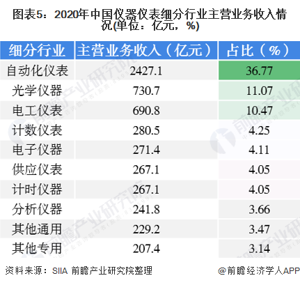 图表5:2020年中国仪器仪表细分行业主营业务收入情况(单位:亿元,%)