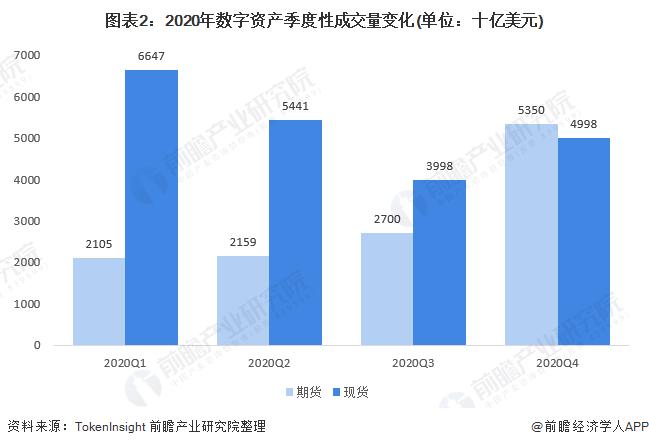 图表2:2020年数字资产季度性成交量变化(单位:十亿美元)