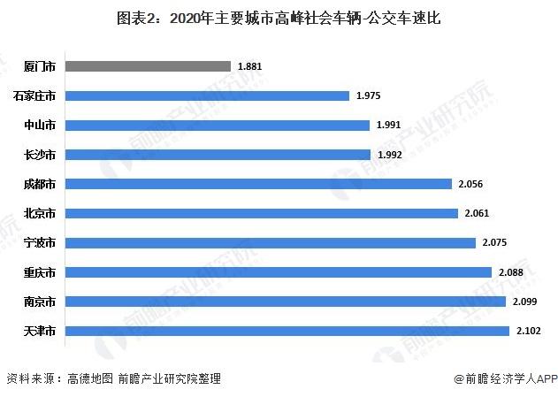 图表2:2020年主要城市高峰社会车辆-公交车速比