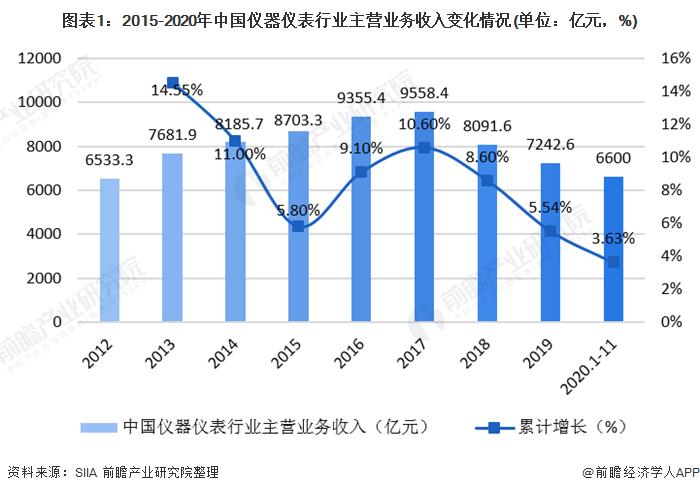 图表1:2015-2020年中国仪器仪表行业主营业务收入变化情况(单位:亿元,%)