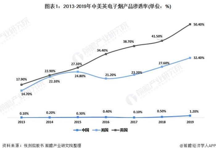图表1:2013-2019年中美英电子烟产品渗透率(单位:%)