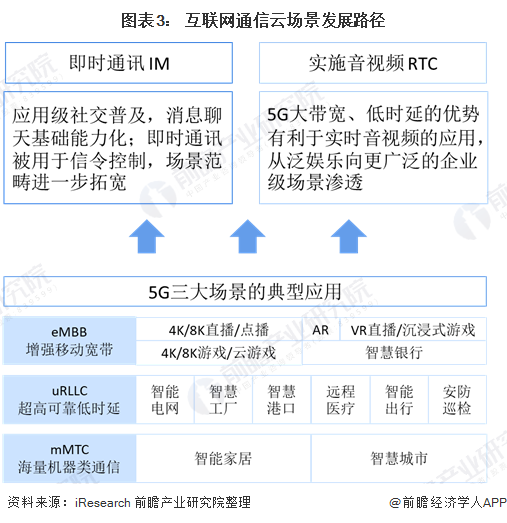 图表3: 互联网通信云场景发展路径