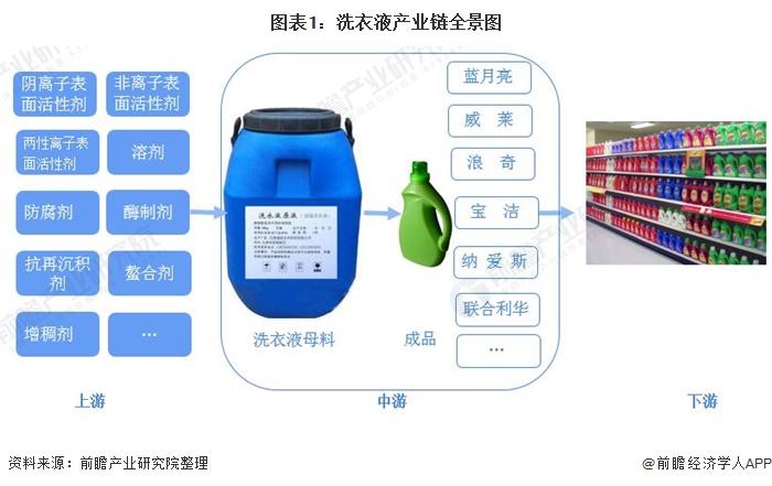 图表1:洗衣液产业链全景图