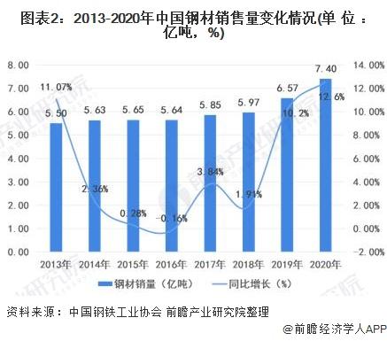 图表2:2013-2020年中国钢材销售量变化情况(单位:亿吨,%)