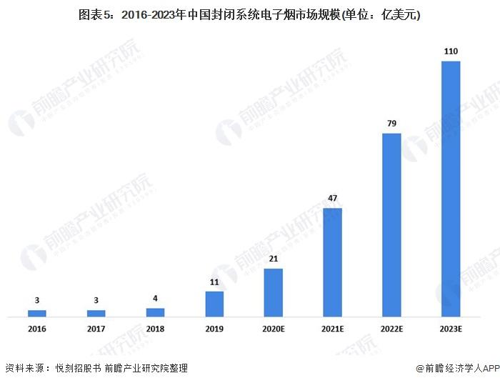 图表5:2016-2023年中国封闭系统电子烟市场规模(单位:亿美元)