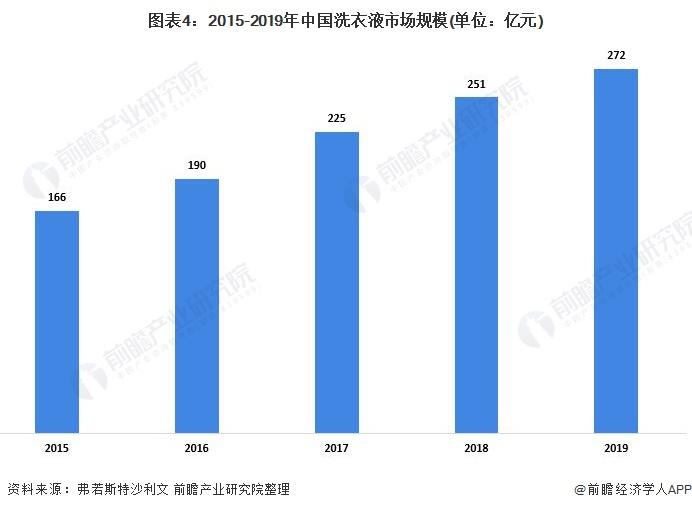 图表4:2015-2019年中国洗衣液市场规模(单位:亿元)