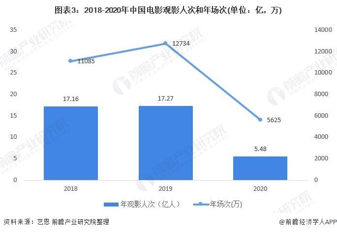 图表3:2018-2020年中国电影观影人次和年场次(单位:亿,万)