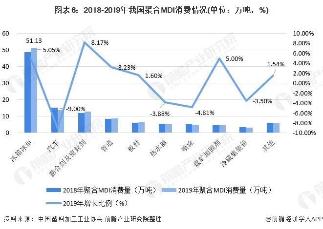 图表6:2018-2019年我国聚合MDI消费情况(单位:万吨,%)