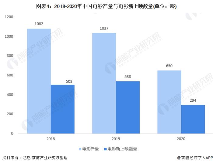 图表4:2018-2020年中国电影产量与电影新上映数量(单位:部)