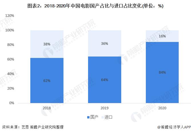图表2:2018-2020年中国电影国产占比与进口占比变化(单位:%)