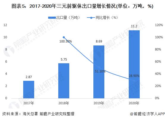 图表5:2017-2020年三元前驱体出口量增长情况(单位:万吨,%)