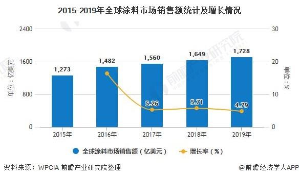 2015-2019年全球涂料市场销售额统计及增长情况