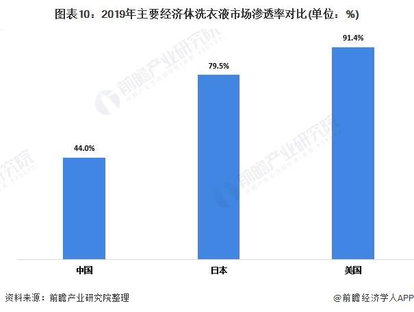 图表10:2019年主要经济体洗衣液市场渗透率对比(单位:%)