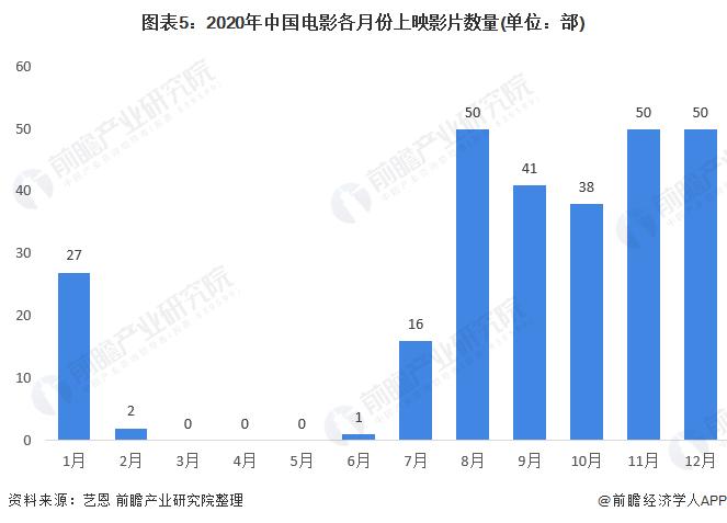 图表5:2020年中国电影各月份上映影片数量(单位:部)