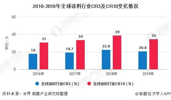 2016-2019年全球涂料行业CR3及CR10变化情况