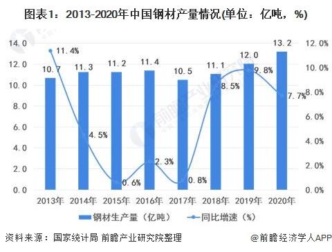 图表1:2013-2020年中国钢材产量情况(单位:亿吨,%)