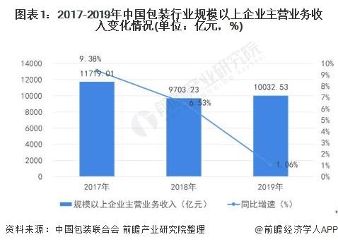 图表1:2017-2019年中国包装行业规模以上企业主营业务收入变化情况(单位:亿元,%)