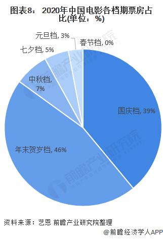 图表8: 2020年中国电影各档期票房占比(单位:%)