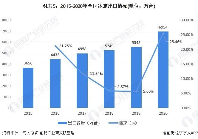 图表5:2015-2020年全国冰箱出口情况(单位:万台)